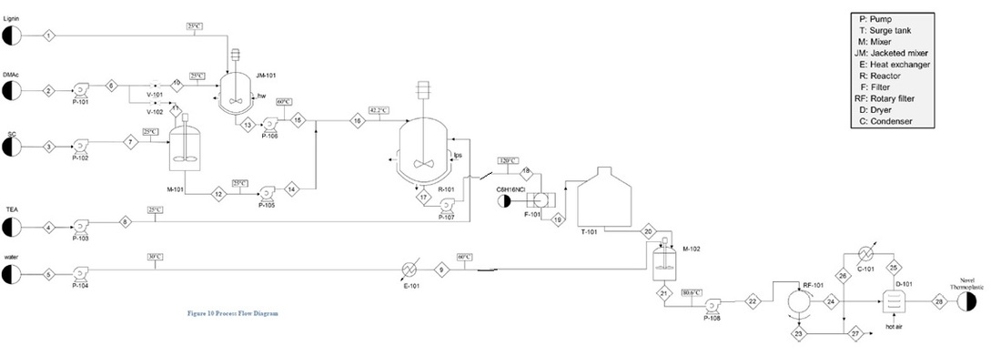 process flow diagram design of a process to produce a wood like rh gpii naturalthermoplastic weebly com process flow chart raw material Manufacturing Process Flow Diagram